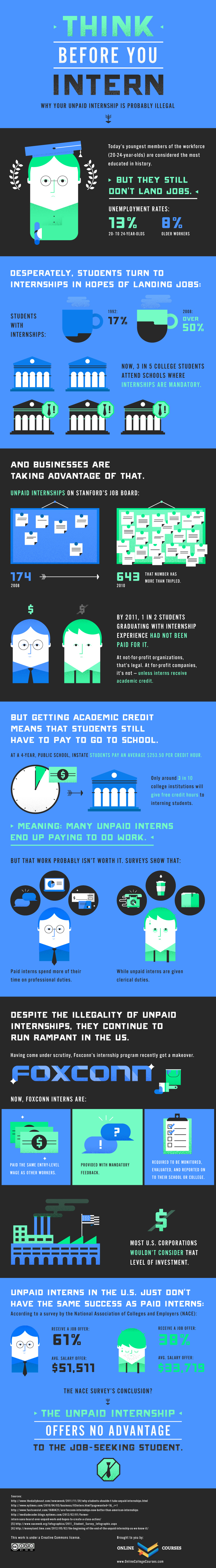 think before you intern  infographic